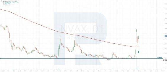 akcie novavax