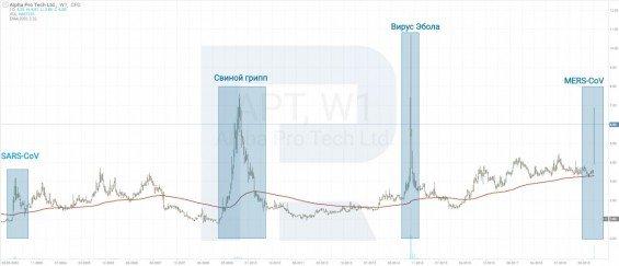 vývoj ceny akcií firmy Alpha Pro Tech