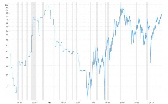 poměr cen zlata a stříbra v grafu