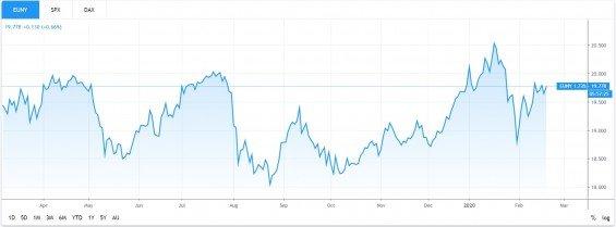 iShares Emerging Markets Dividend UCITS ETF