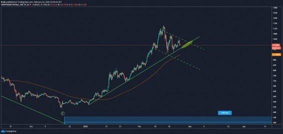 kapitalizace kryptoměn analýza