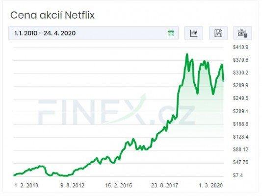 netflix vyvoj akcii