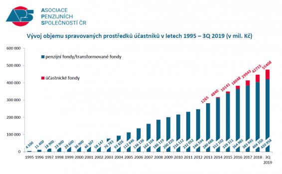 penzijni sporeni - spravovane prostredky 1995 - 2019