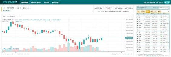 poloniex recenze platformy