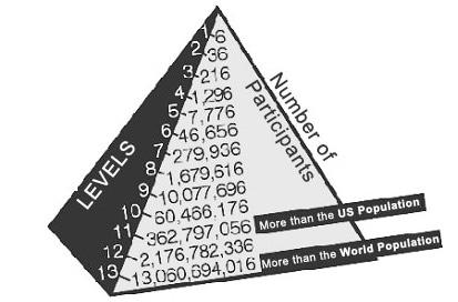 podvod pyramidové schéma co je to