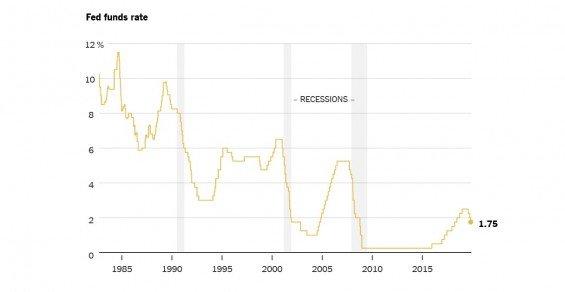 Snižování úrokových sazeb americkým FEDem a korelace s obdobím recese.