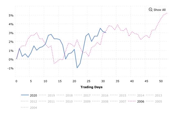 Srovnání procentuálního vývoje Dow Jones indexu v letech 2006 a 2020.