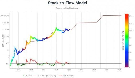 modelace ceny bitcoinu na základě stock to flow modelu