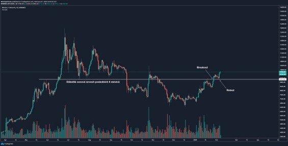 Bitcoin - překonání a otestování důležité cenové hladiny