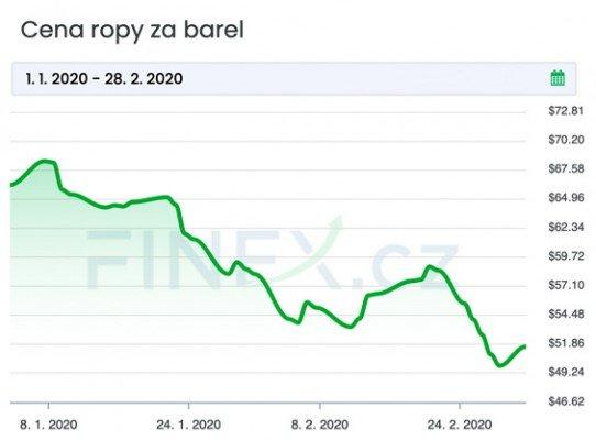 Vývoj ceny ropy od počátku roku