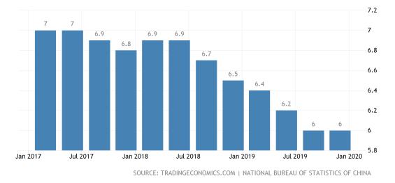 Vývoj růstu čínského HDP za poslední 2 roky.