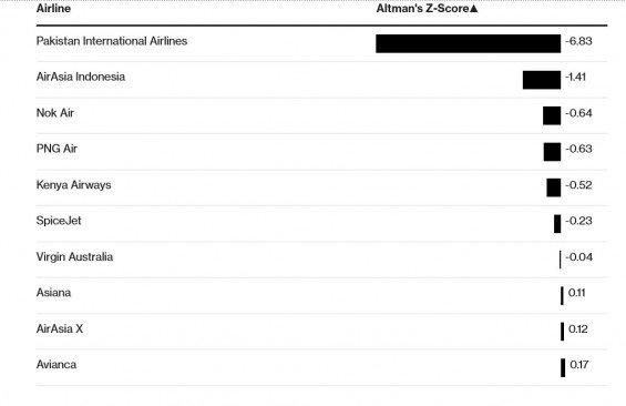 Altmanova analýza světových leteckých společností. Zdroj: Bloomberg