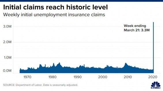 Americke zadosti o podporu v nezamestnanosti