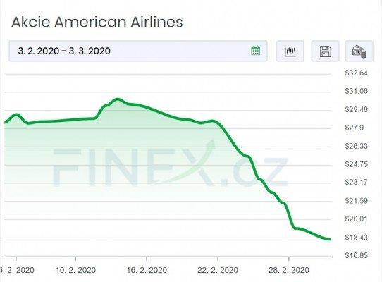Akcie American Airlines zaznamenaly během víkendu a především v pondělí velký pád.
