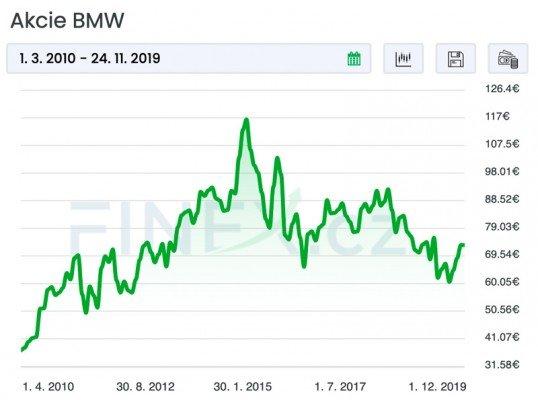 akcie bmw - cena