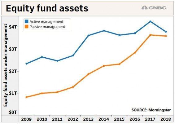 aktivni vs pasivni investice