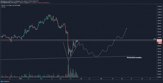 Možné vytvoření Adam and Eve bottom na 12h grafu Bitcoinu
