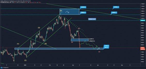 Môj scenár na BTC na 4h grafe
