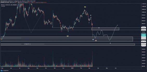 Možný krátkodobý scénář na BTC/USD