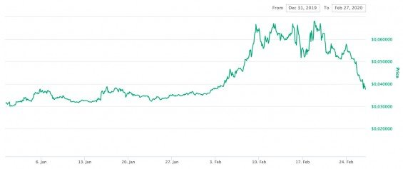 cena tokenu mana (decentraland) začátek roku 2020