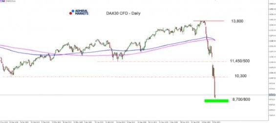 Denní graf DAX30 CFD od 28. listopadu do 13. března 2020 zdroj: Admiral Markets
