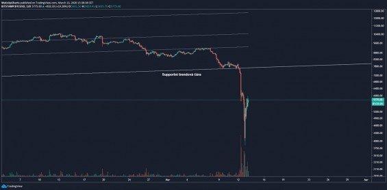 Reakce ceny bitcoinu na prolomení této linie