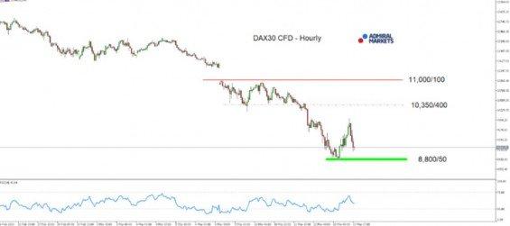 Hodinový graf DAX30 CFD od 26. února až 13. března 2020 zdroj: Admiral Markets