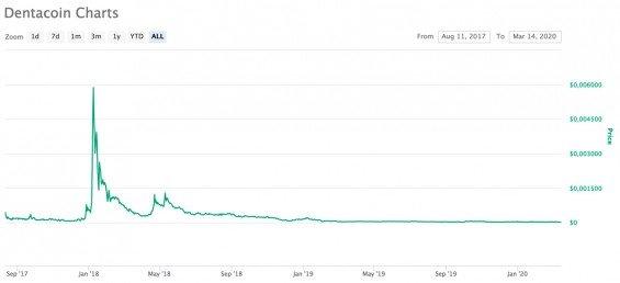 Graf ceny jednoho z bizarního ICO - Dentacoin