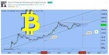 Analýza vývoje ceny Bitcoinu na březen 2020