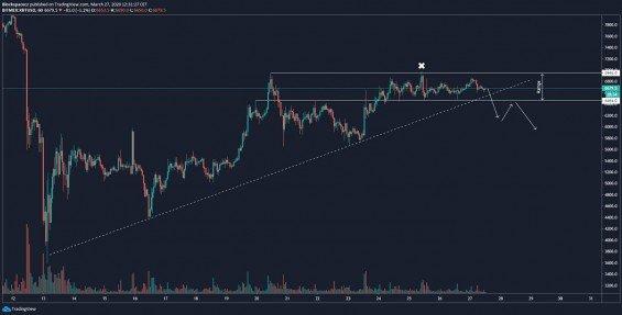 Primární scénář Bitcoinu na krátkodobém grafu