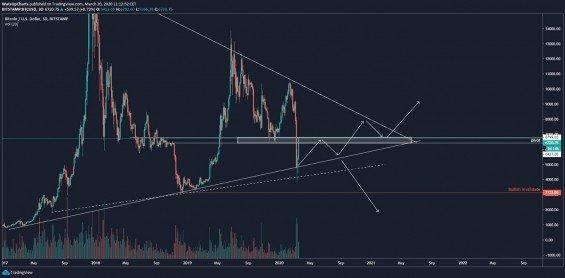 Bitcoin analýza - Nastavený scénář z minulého týdne