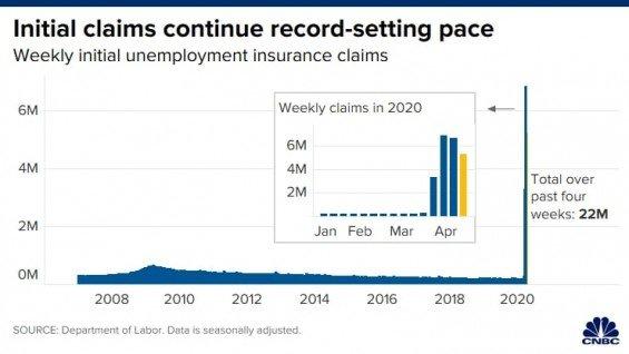 Americke tydenni zadosti o podporu v nezamestnanosti
