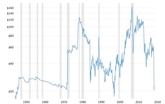 Historický vývoj cecny ropy.