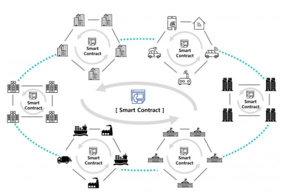 příklad využití smart contractu