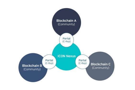 Příklad struktury sítě blockchainů