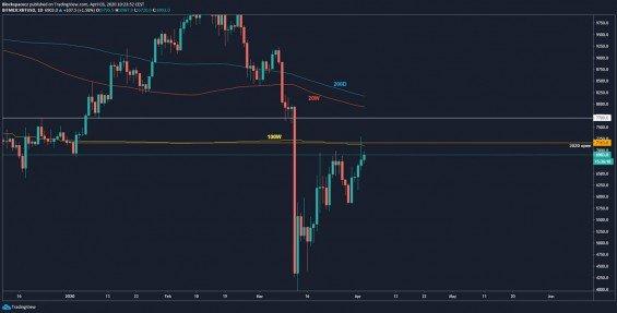 Bitcoin analýza: Rezistence na grafu BTC/USD