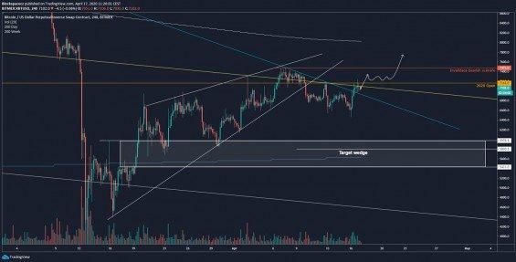 Bitcoin analýza - Aktuální bullish (optimistický) scénář