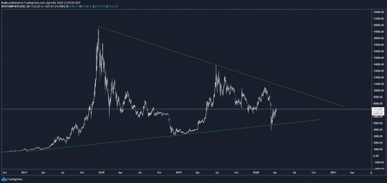 Bitcoin sa nachádza uprostred veľkého trianglu