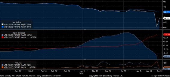 cena ropy v záporu