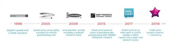 hello bank promena