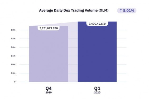 Průměrné denní obchodované objemy za Q1 2020.