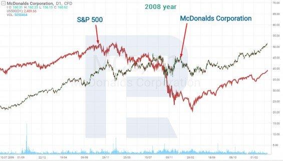 Graf ceny akcií McDonald's