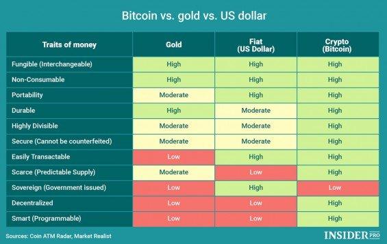 rozdíl mezi penězi, zlatem a bitcoinem