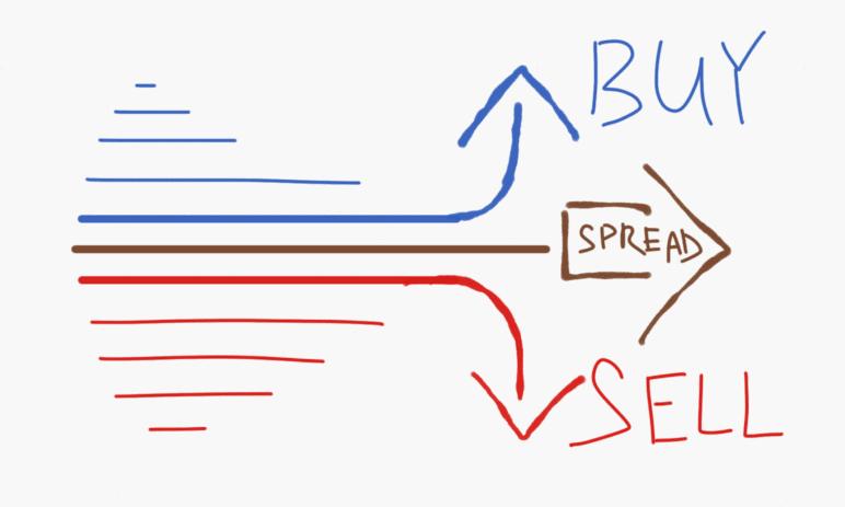 Co je to spread? A jak je se počítá nejen na forexu
