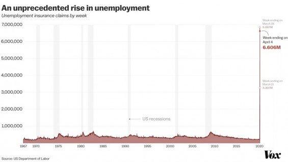 Počet žádostí o podporu v nezaměstnanosti v USA po týdnech