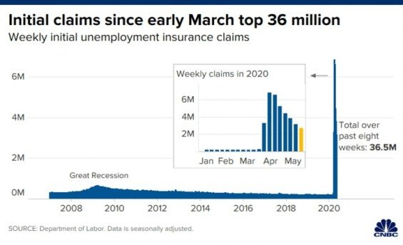 Zadosti o podporu v nezamestnanosti v USA