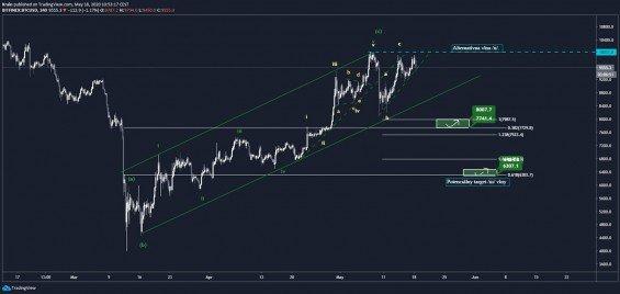 Analýza BTC na 4h grafu