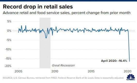 Americke maloobchodni trzby, duben 2020