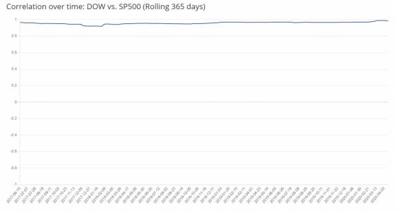korelace mezi indexy dow a s&p500