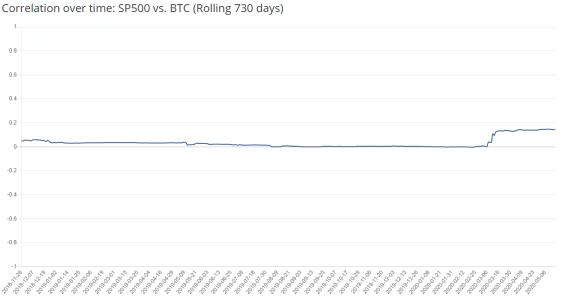 Korelace SP500 a BTC